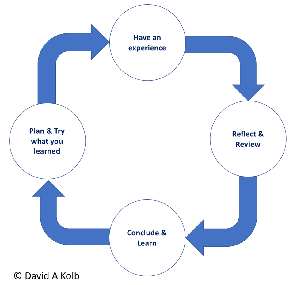 Kolb's Experiential Learning Cycle 2018